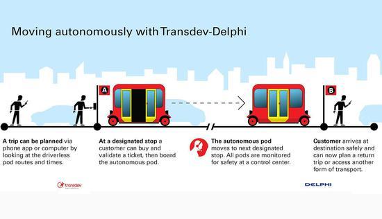 携手当地公司 德尔福法国布局自动驾驶出租车