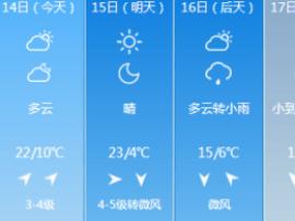 大风天气暂停 本周末气温全面攀升