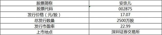新股上市定位分析:上海洗霸等两新股6月1日上市