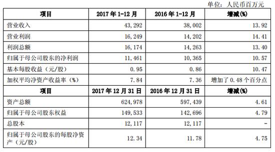 中信证券:去年净利润114.6亿元 同比增长10.57%