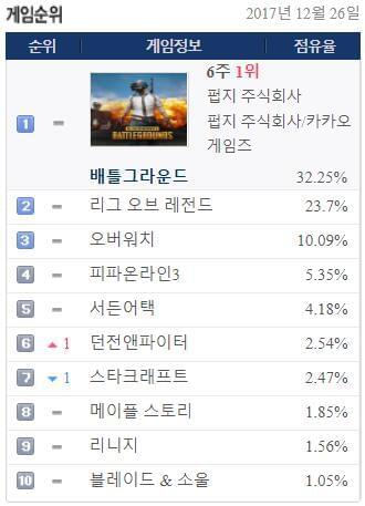 绝地求生力压英雄联盟 韩国网吧占有率高达32%