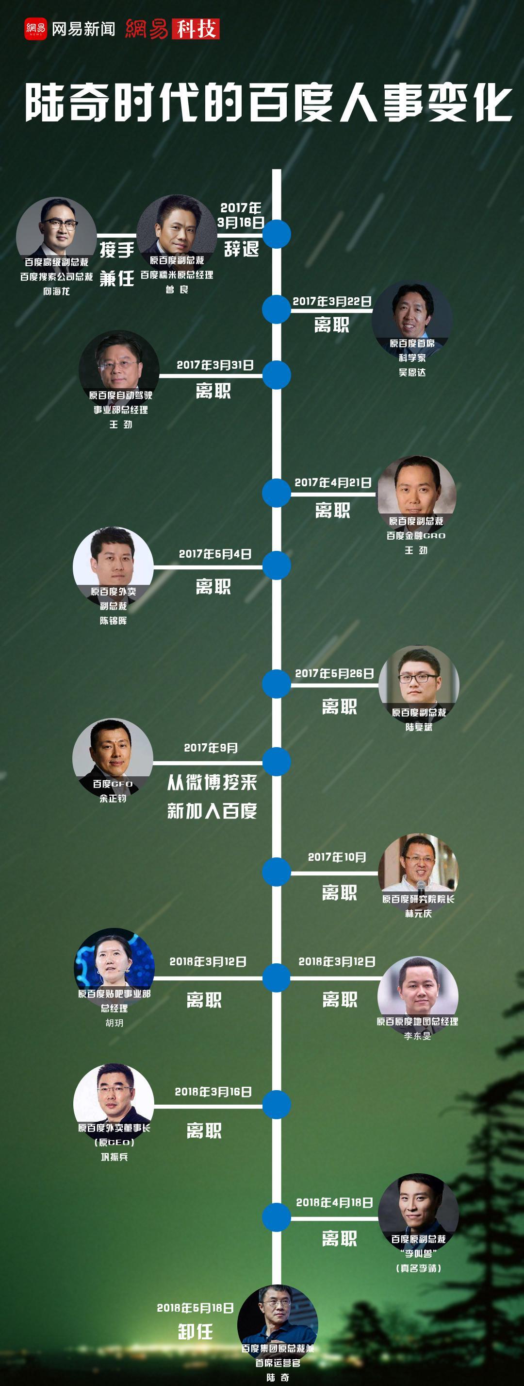 传闻陆奇将于上市前加入公司,小米回应:谣言