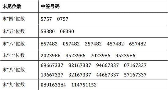 集泰股份中签结果出炉 中签号码共54000个