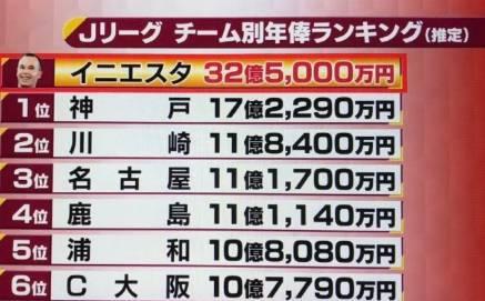 J联赛队宣布签下伊涅斯塔 年薪2532万欧=全队2倍多