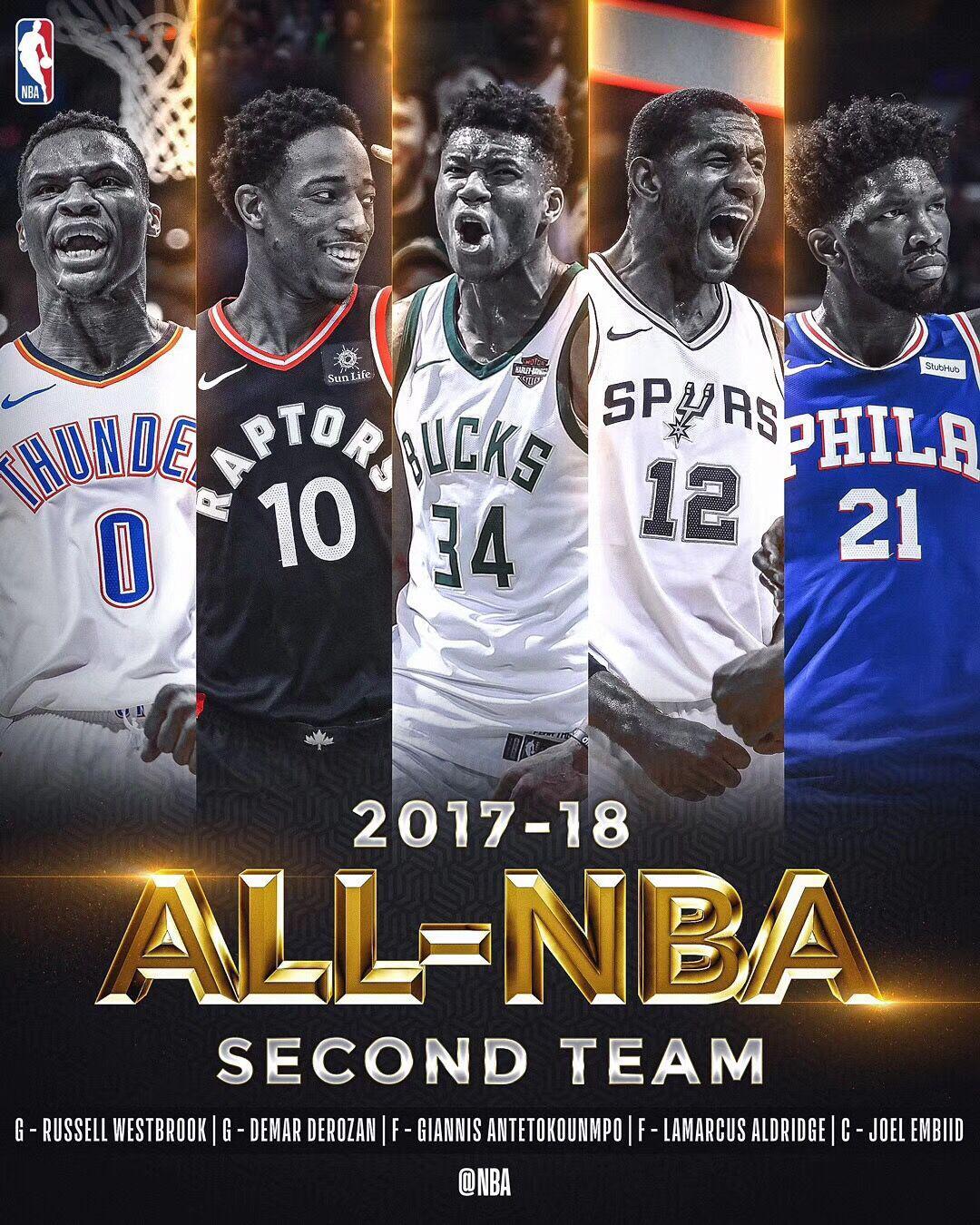 NBA最佳阵容出炉:东西詹全票 利拉德KD浓眉入一阵