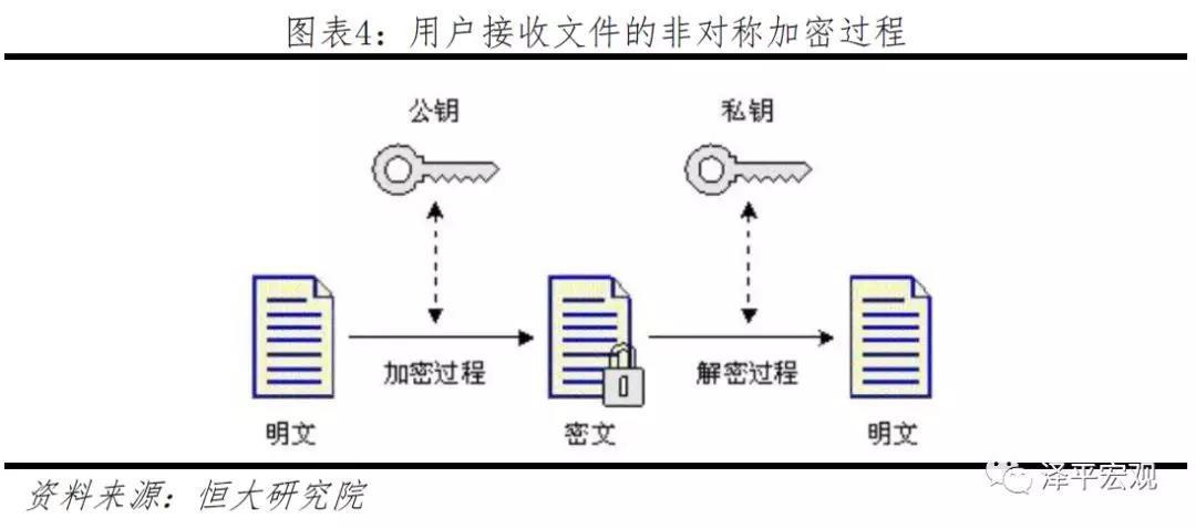 任泽平:智能合条约或是区块链上最具革命性的运用