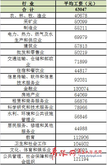 2017青岛职工年均工资63047元 哪些行业最吃香