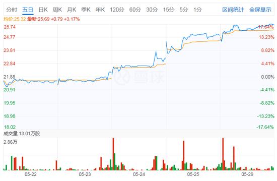 不受美股低开影响 圣盈信股价逆市上涨逾17%