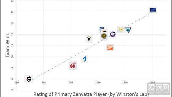 《守望先锋》联赛趣味数据:禅雅塔比你想象中重要