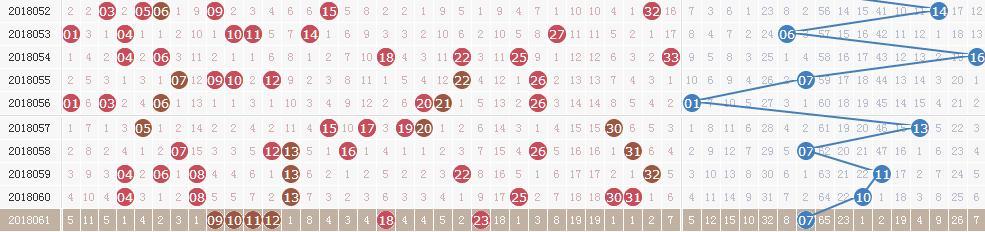 双色球第18062期开奖详情:头奖6注824万元 奖池9.5亿