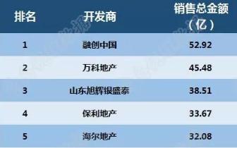 2018年1-5月青岛房企销售排行 融创破50亿居首