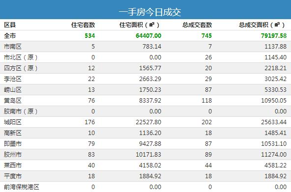 【每日成交】 5月31日青岛市新房成交745套