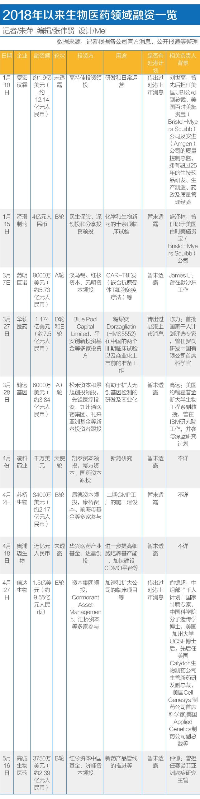 """生物医药企业迎IPO风口:各路""""玩家""""击鼓传花"""