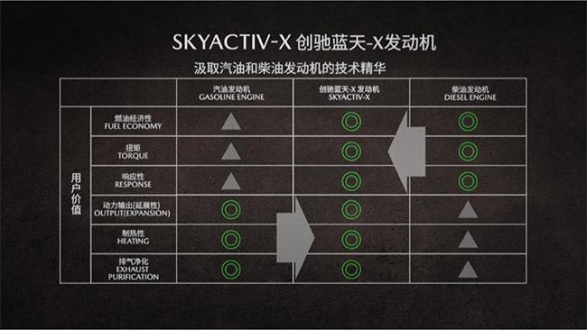 那个固执的马自达 要用SKYACTIV-X黑科技刷屏