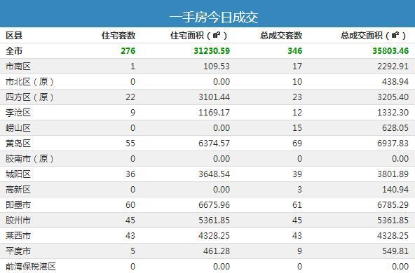 【每日成交】6月3日青岛市新房成交346套