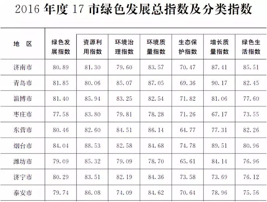 省政府给十七市算笔生态账 青岛环境治理指数最高