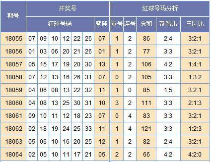 [黄小仙]双色球18065期走势预测:奇偶4:2组合