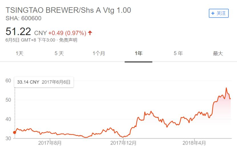 加了泡沫的啤酒还好喝吗?有人替股民算了笔账