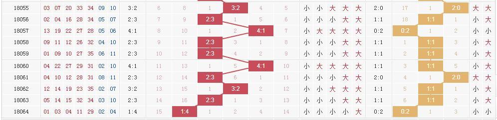 大乐透奖池57.61亿创历史新高 4张图助你锁定头奖5+2