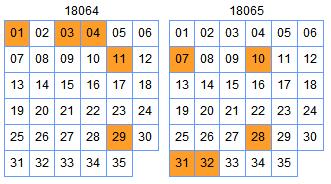 [欧阳宵]大乐透18066期预测:前区绝杀02 25
