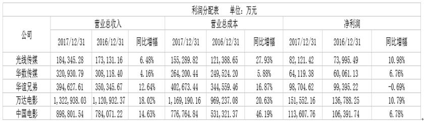 偷漏税事件升级华谊股价暴跌 财报看透原委