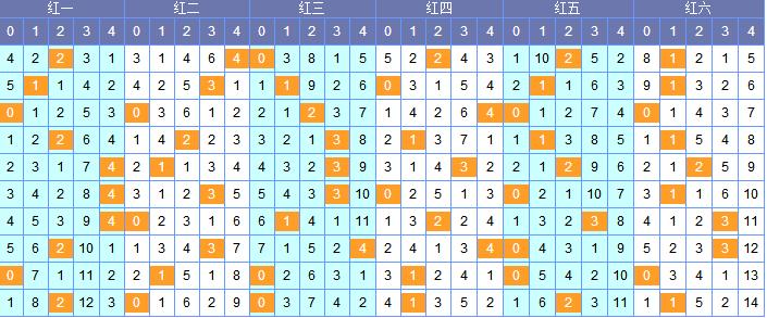 [南北]双色球18065期除5余数分析:一位推荐05 07