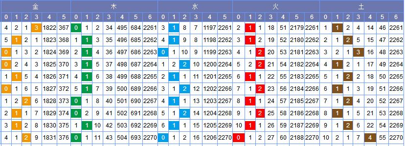 [常领]双色球18065期走势分析:金码看好1-2枚