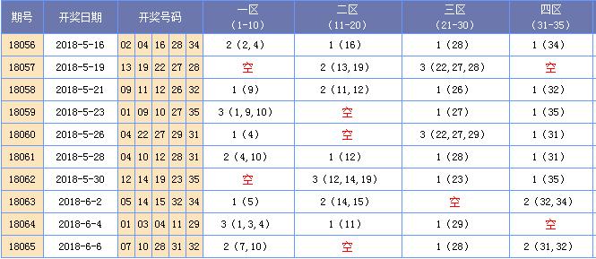 [海天]大乐透066期四区间分析:二区设防回补出号