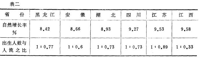 1981年个别省份的人口增长和人工流产数据