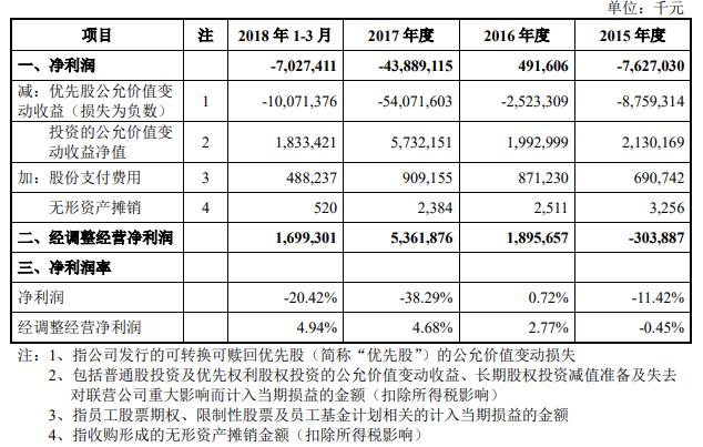 小米公布CDR招股书:一季度收入344亿净亏7亿