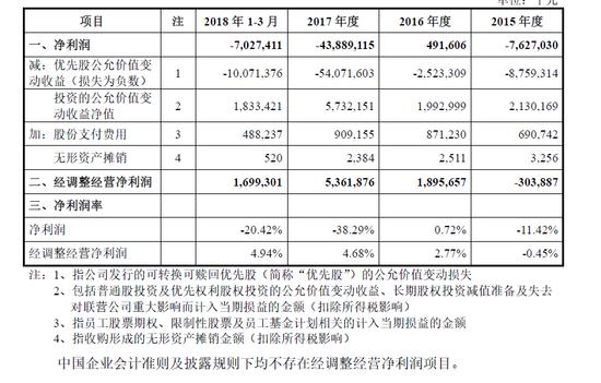 小米到底赚不赚钱?Q1经调整经营净利润16.99亿