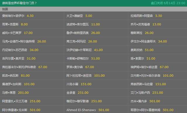 世界杯金手套赔率:德赫亚屈居第2 纳瓦斯仅第22