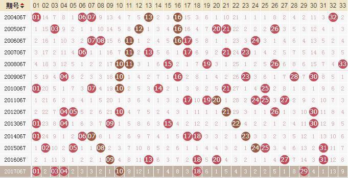 独家-易红双色球第18067期历史同期走势解析