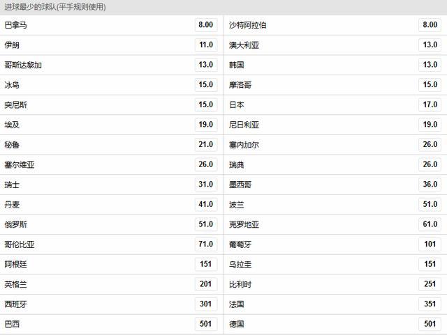 """2018世界杯哪支球队进球数最少?亚洲球队几乎""""全军覆没""""!"""