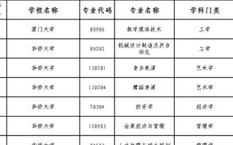 关注!2018年福建省增列学士学位授权专业名单公布