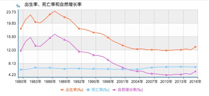 中国人口出生死亡率_2016年中国人口总量 人口出生率 死亡率及自然增长率分析(2)