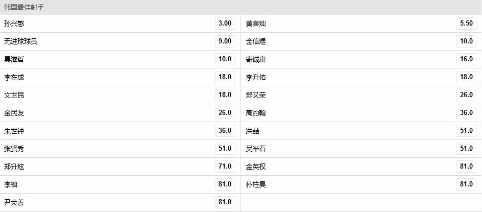 世界杯-韩国队最佳射手赔率:韩国梅西仅第8