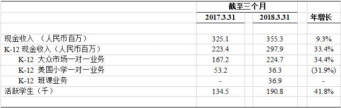 51Talk发布Q1财报 : 净营收2.6亿元,净亏收窄至1.13亿元