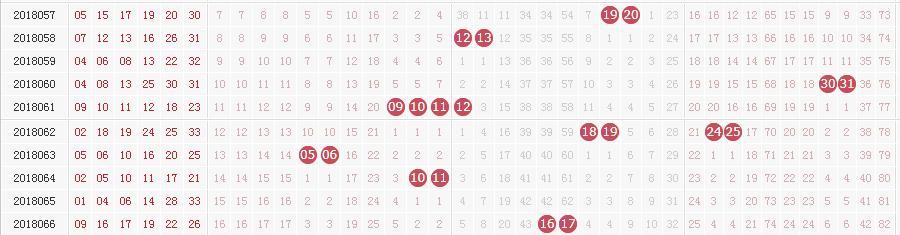 双色球奖池高居8.46亿 4张图助你锁定号码6+1