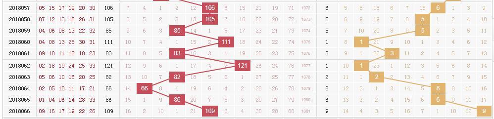 双色球奖池高居8.46亿4张图助你锁定号码6+1