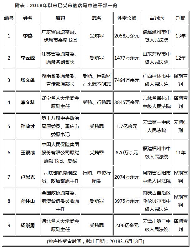 杨崇勇涉贿受审 今年至少有9名中管干部受审或判刑