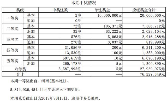 大乐透068期河南彩民独揽2注1000万 奖池58.74亿