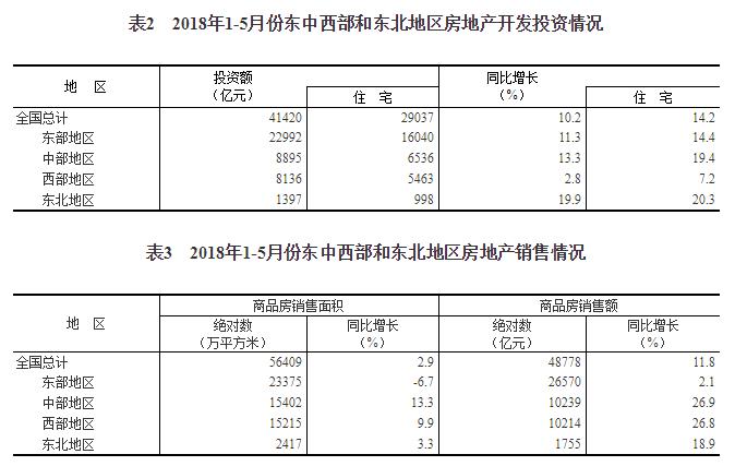 统计局:1-5月份房地产开发投资同比增长10.2%