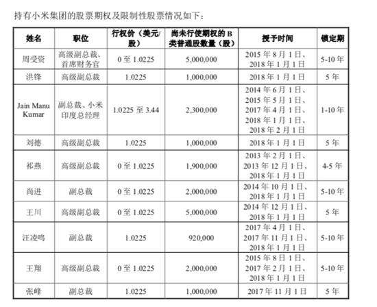 小米更新版招股书透露的最新点:估值、高层持股…