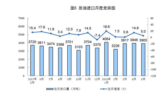 国家统计局:5月份原煤产量同比增长3.5%
