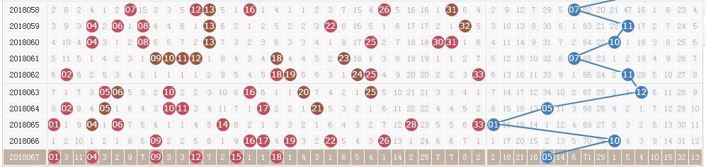 双色球第18068期开奖快讯:红球两组同尾+蓝球01