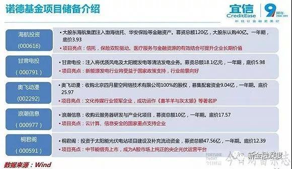 宜信财富5亿基金亏损近1.8亿 官方回应:不保本!