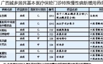 广西城乡居民医保新规 当年6月前参保缴费可享补助