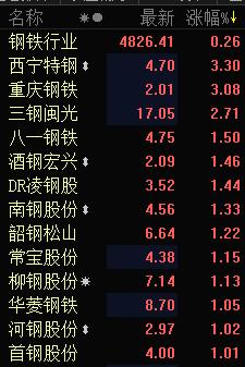 快讯:钢铁行业涨幅居前 西宁特钢超3%