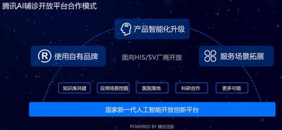 腾讯发布AI辅诊开放平台 腾讯觅影正式对外开放